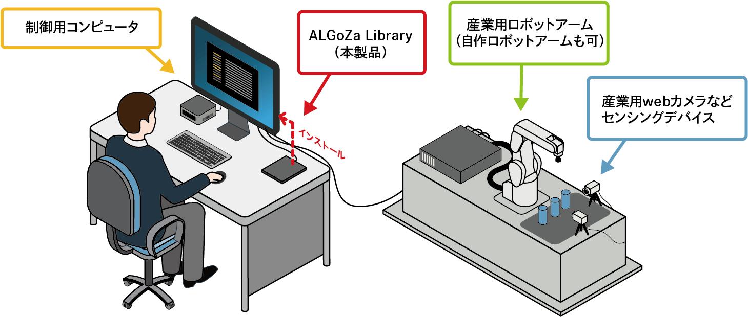 ALGoZa Libraryの使用にあたってご用意いただくもの